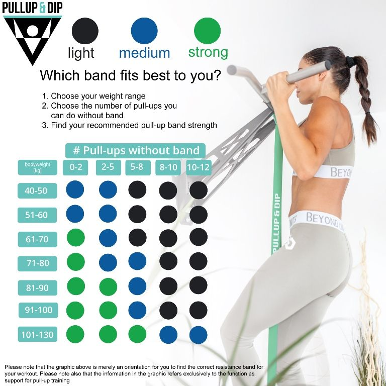 pull up band strengths graphic