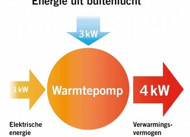Waarom een lucht/water warmtepomp