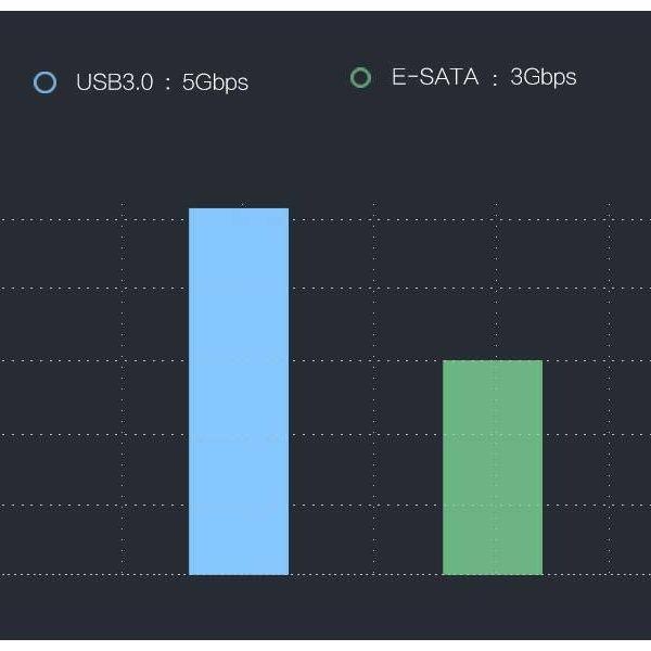 Orico USB 3.0 und eSATA HDD / SSD-Dockingstation für 2,5 und 3,5 Zoll-Laufwerke