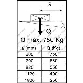 MBB PALFINGER STICKER MAX 750KG