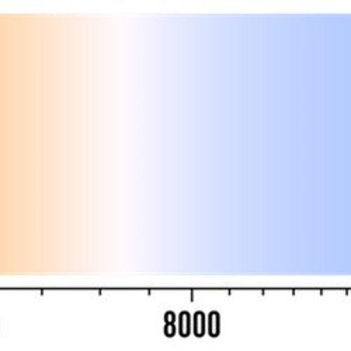 Kies de juiste kleurtemperatuur