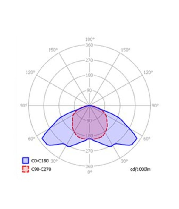 OCL  XL serie 750 Watt DE EL Kweeklamp set