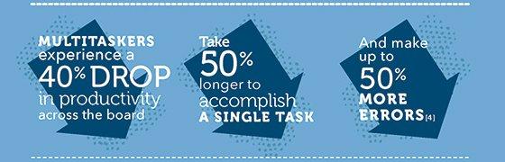 Multitasken verlaagt de productiviteit