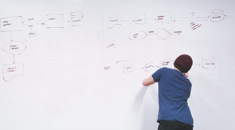 Vergaderen anno nu: van whiteboard naar Magic-Chart