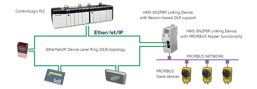 Koop Hier Anybus Ethernet Ip Naar Profibus Dp V1 Linking