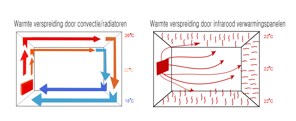 infrarood verwarming en convectie warmte