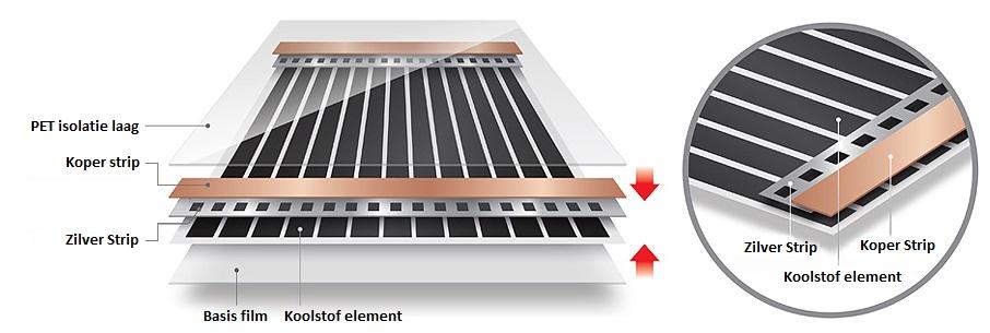 techiek opbouw infrarood vloerverwarming