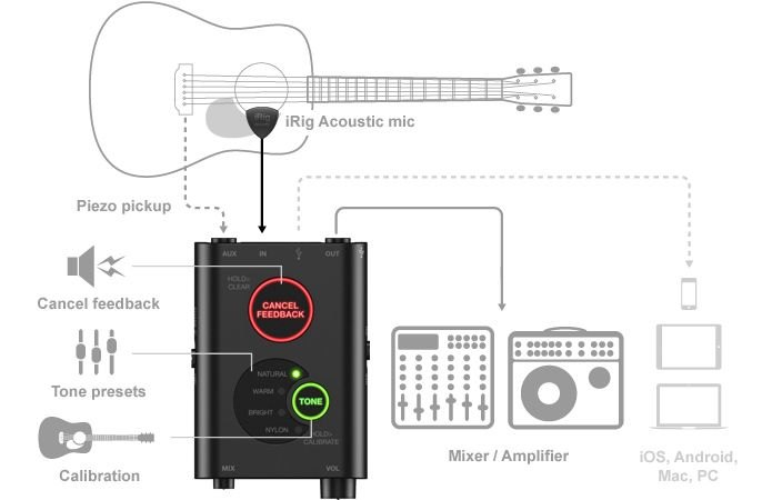 IK Multimedia iRig Acoustic Stage Digital Microphone Guitar Pickup