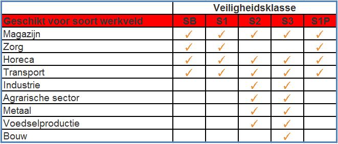 veiligheidsschoenen S1, S2, S3