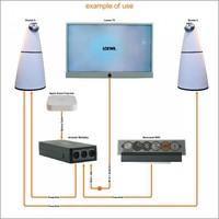 Multiplay stereo Optisch