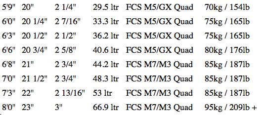 7S PARTIKJØP! 7S - 7'3 Super Fish XL II Epoxy pinline 53L