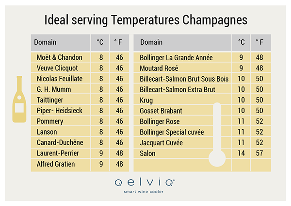 Ideal serving temperature champagne