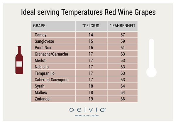 Ideal serving temperature red wine grapes