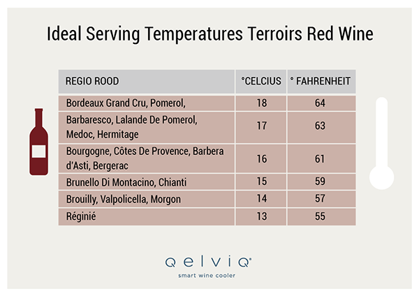 Ideal serving temperature red wine terroirs  sc 1 st  QelviQ & THE LIST OF IDEAL SERVING TEMPERATURES FOR THE WORLDu0027S MAJOR GRAPES ...