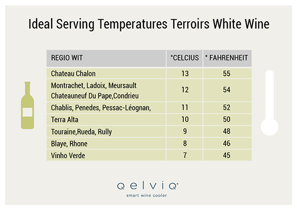Ideal serving temperature white wine terroirs