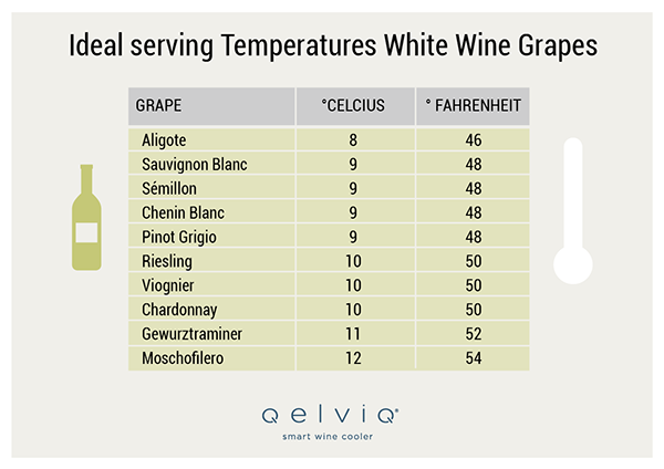 Ideal serving temperature white wine grapes