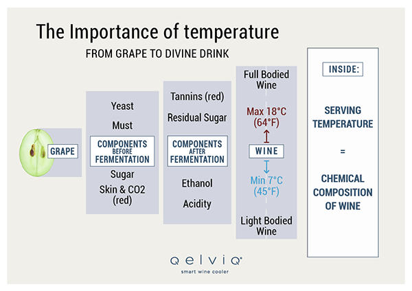 The importance of serving temperature