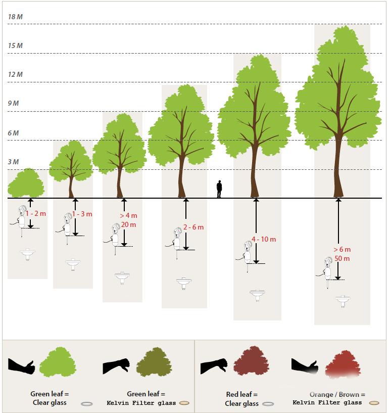 Schema plaatsing tuinverlichting