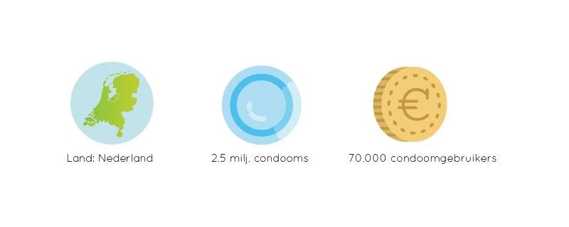 Nationaal condoomonderzoek 2016