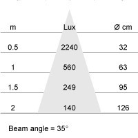 MM07010 PAR16-GU10 5.5W-2800K-36gr dimbaar